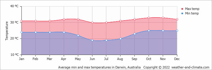Average min and max temperatures in Darwin, Australia   Copyright © 2018 www.weather-and-climate.com