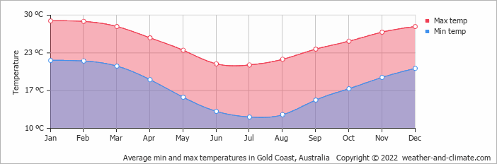 Average min and max temperatures in Brisbane, Australia   Copyright © 2017 www.weather-and-climate.com