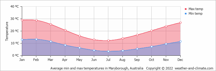 Average min and max temperatures in Melbourne, Australia   Copyright © 2018 www.weather-and-climate.com