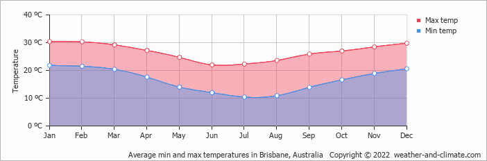 Average min and max temperatures in Brisbane, Australia   Copyright © 2020 www.weather-and-climate.com