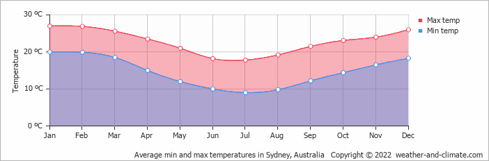 Average min and max temperatures in Sydney, Australia   Copyright © 2018 www.weather-and-climate.com