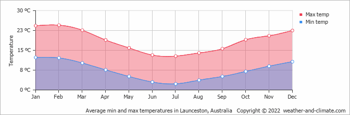 Average min and max temperatures in Launceston, Tasmania   Copyright © 2017 www.weather-and-climate.com