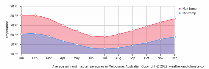 Average min and max temperatures in Melbourne, Australia