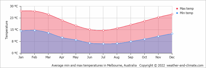 Average min and max temperatures in Melbourne, Australia   Copyright © 2013 www.weather-and-climate.com