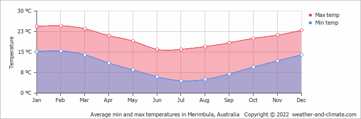 Average min and max temperatures in Canberra, Australia   Copyright © 2018 www.weather-and-climate.com
