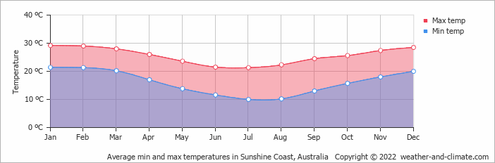 Average min and max temperatures in Noosa Heads, Australia