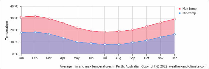 Average min and max temperatures in Perth, Australia   Copyright © 2017 www.weather-and-climate.com