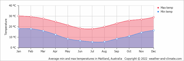 Average min and max temperatures in Sydney, Australia   Copyright © 2020 www.weather-and-climate.com
