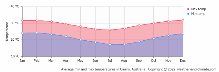 Average min and max temperatures in Cairns, Australia   Copyright © 2018 www.weather-and-climate.com