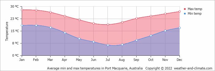 Average min and max temperatures in Coffs Harbour, Australia   Copyright © 2018 www.weather-and-climate.com