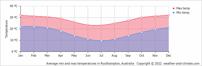 Average min and max temperatures in Brisbane, Australia   Copyright © 2018 www.weather-and-climate.com
