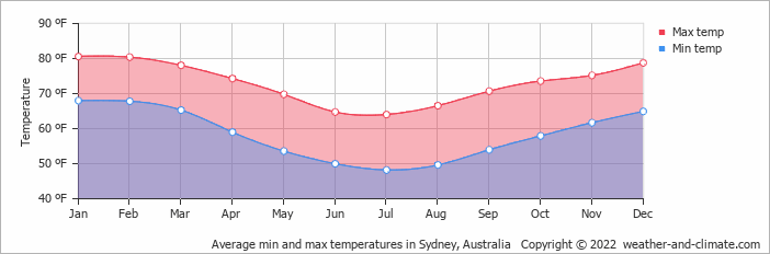 sydney annual average temperature - photo#15