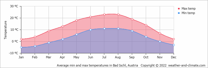 Average min and max temperatures in Hallstatt, Austria