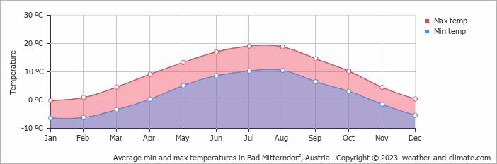 Average min and max temperatures in Bad Mitterndorf, Austria