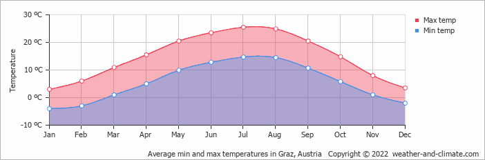 Average min and max temperatures in Graz, Austria   Copyright © 2018 www.weather-and-climate.com
