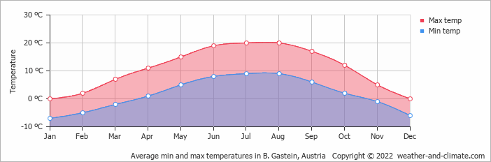 Average min and max temperatures in B. Gastein, Austria   Copyright © 2018 www.weather-and-climate.com