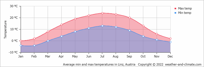 Average min and max temperatures in Linz, Austria