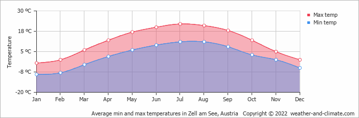 Average min and max temperatures in Zell am See, Austria   Copyright © 2018 www.weather-and-climate.com