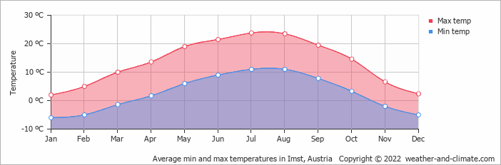 Average min and max temperatures in Innsbruck, Austria   Copyright © 2017 www.weather-and-climate.com