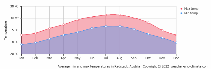 Average min and max temperatures in Radstadt, Austria   Copyright © 2018 www.weather-and-climate.com