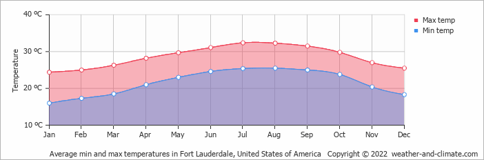 Average min and max temperatures in Miami, United States of America   Copyright © 2018 www.weather-and-climate.com