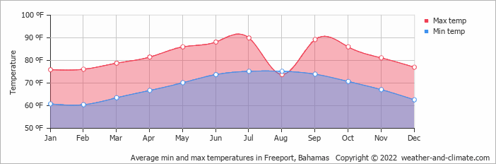 climate and average monthly weather in marsh harbour bahamas. Black Bedroom Furniture Sets. Home Design Ideas