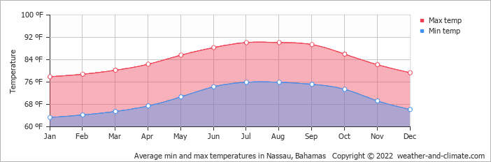 Average min and max temperatures in Nassau, Bahamas   Copyright © 2020 www.weather-and-climate.com