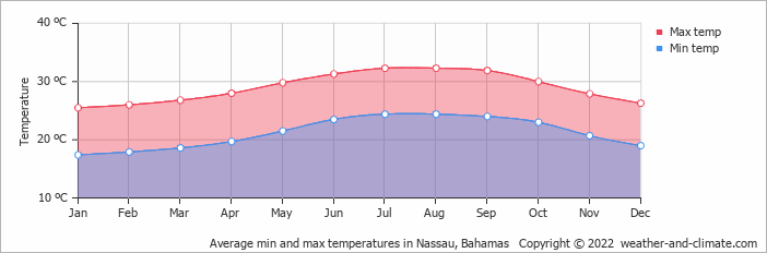 Average min and max temperatures in Nassau, Bahamas
