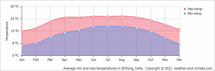 Average min and max temperatures in Dhaka, Bangladesh   Copyright © 2018 www.weather-and-climate.com