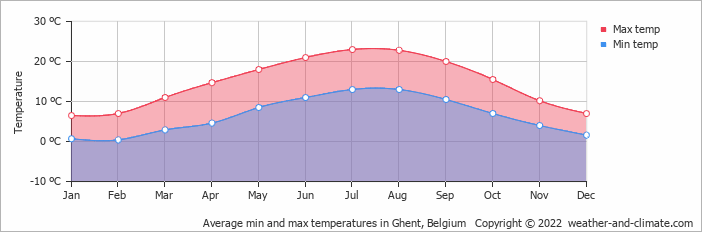 Average min and max temperatures in Vlissingen, Netherlands   Copyright © 2018 www.weather-and-climate.com