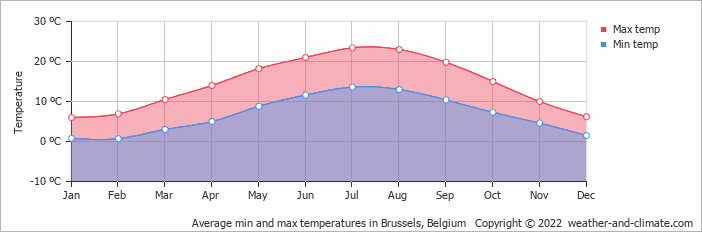 Average min and max temperatures in Brussels, Belgium   Copyright © 2018 www.weather-and-climate.com