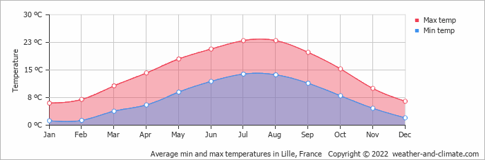 Average min and max temperatures in Ostend, Belgium   Copyright © 2018 www.weather-and-climate.com