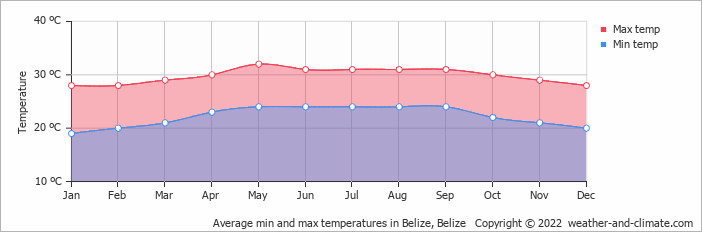 belize weather in february