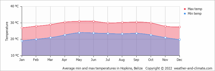 Average min and max temperatures in Hopkins, Belize   Copyright © 2019 www.weather-and-climate.com