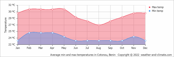 Average min and max temperatures in Cotonou, Benin   Copyright © 2017 www.weather-and-climate.com