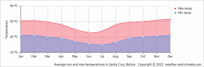Average min and max temperatures in Santa Cruz, Bolivia