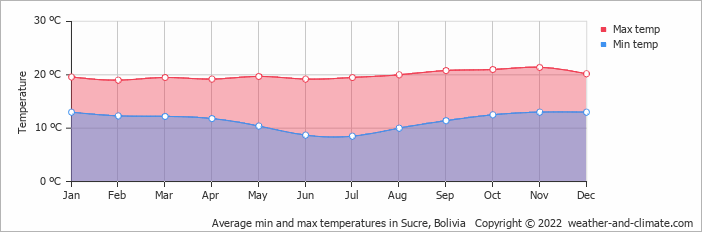 Average min and max temperatures in Sucre, Bolivia