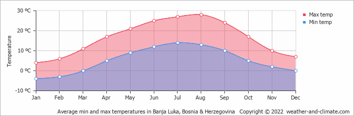 Average min and max temperatures in Banja Luka, Bosnia & Herzegovina   Copyright © 2017 www.weather-and-climate.com
