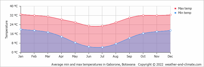 Average min and max temperatures in Gaborone, Botswana   Copyright © 2019 www.weather-and-climate.com