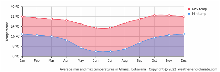 Average min and max temperatures in Ghanzi, Botswana   Copyright © 2018 www.weather-and-climate.com