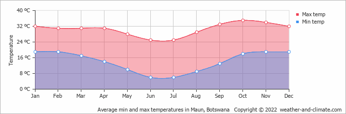 Average min and max temperatures in Maun, Botswana   Copyright © 2019 www.weather-and-climate.com