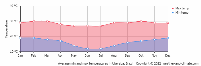 Average min and max temperatures in Uberaba, Brazil   Copyright © 2020 www.weather-and-climate.com