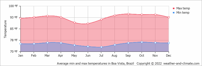 Average min and max temperatures in Boa Vista, Brazil   Copyright © 2020 www.weather-and-climate.com