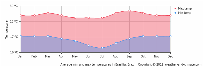 Average min and max temperatures in Brasilia, Brazil   Copyright © 2017 www.weather-and-climate.com