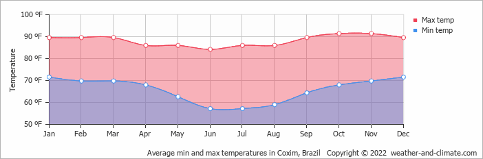 Average min and max temperatures in Coxim, Brazil   Copyright © 2013 www.weather-and-climate.com