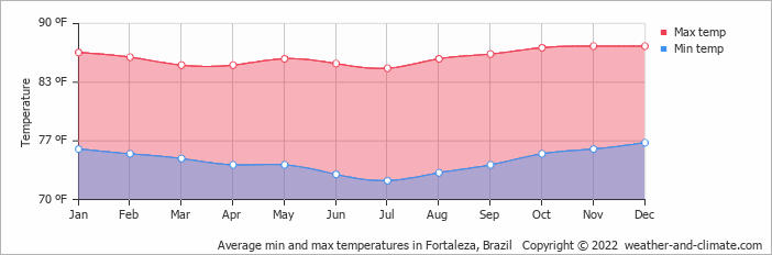Average min and max temperatures in Fortaleza, Brazil   Copyright © 2020 www.weather-and-climate.com