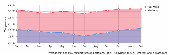 Average min and max temperatures in Fortaleza, Brazil   Copyright © 2017 www.weather-and-climate.com