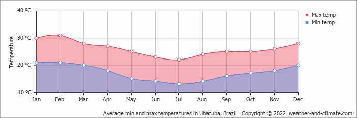 Average min and max temperatures in Rio de Janeiro, Brazil   Copyright © 2017 www.weather-and-climate.com