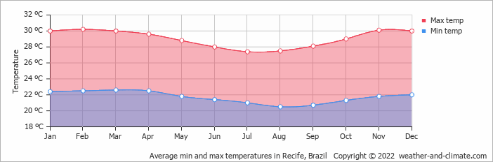 Average min and max temperatures in Recife, Brazil   Copyright © 2019 www.weather-and-climate.com
