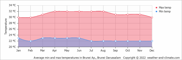 Average min and max temperatures in Brunei Ap., Brunei Darussalam   Copyright © 2017 www.weather-and-climate.com